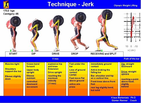 weightlifting-technique-poster-jerk