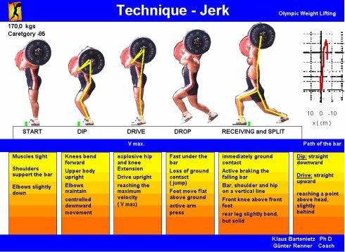 weightlifting-technique-poster-jerk
